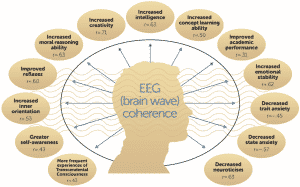 Benefits From Increased Brain Wave Coherence During Transcendental Meditation Practice