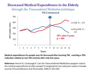 Decreased Medical Expenditures In The Elderly Through The Transcendental Meditation Technique